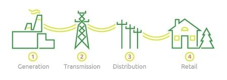ელექტროენერგიის ბაზრის ლიბერალიზაციის საერთაშორისო გამოცდილება